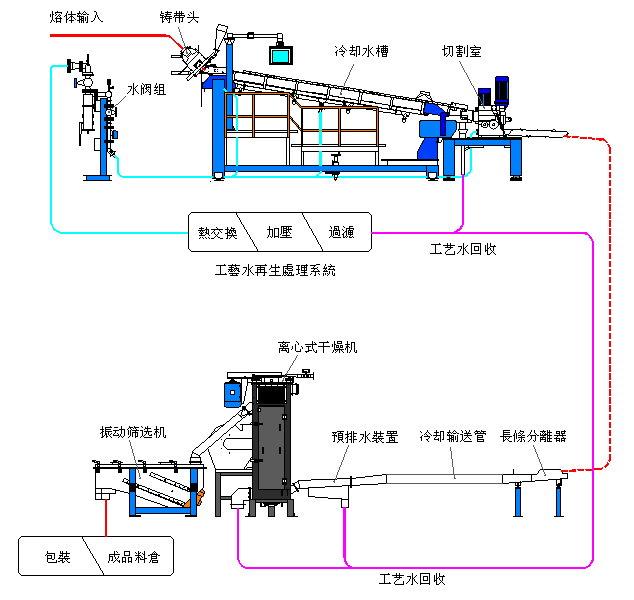工艺水阀组图片